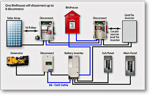 Rapidshutdownsystem on solar pv system wiring diagram